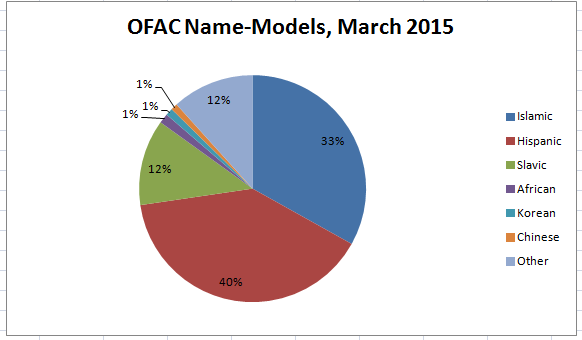 Pie chart showing kinds of names in OFAC SDN data for March, 2015
